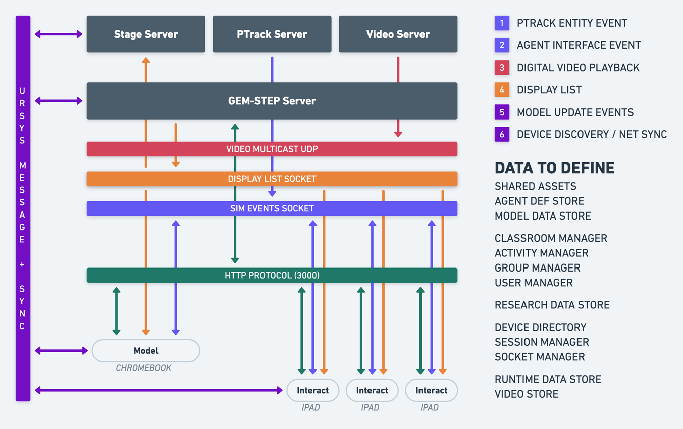 DataArchitecture