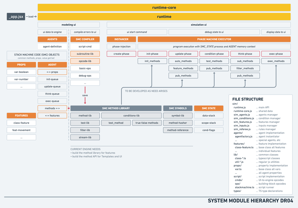 SystemModules