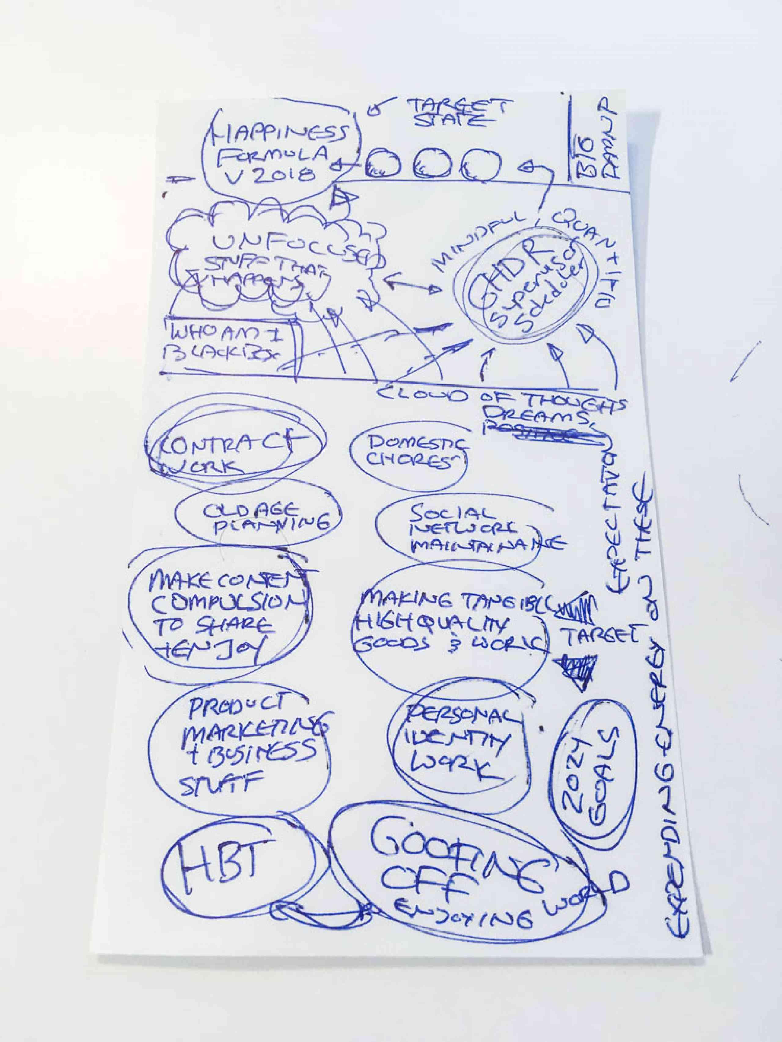 ProductivityModel
