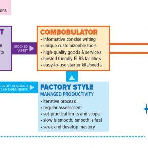 CoreFactoryProductivity