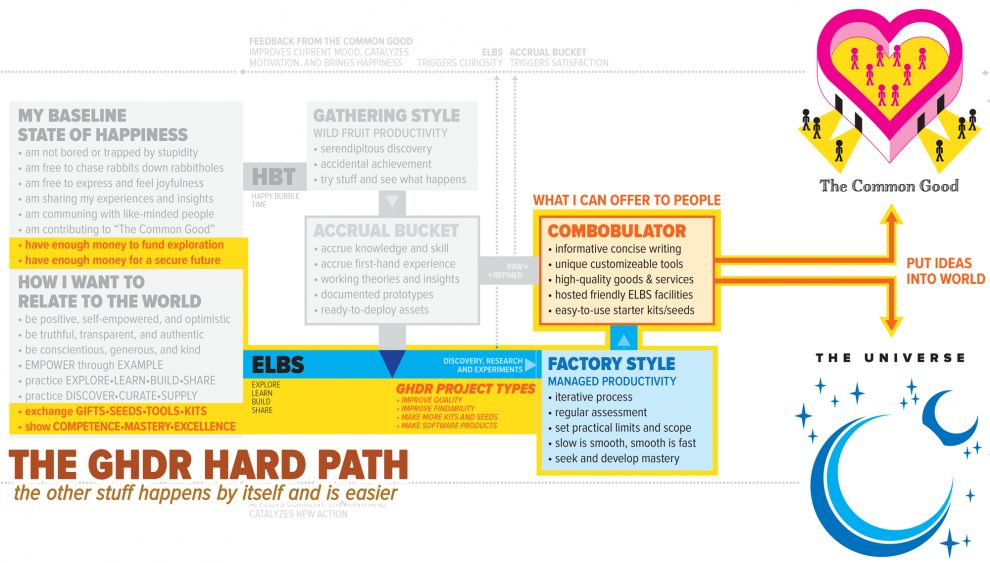 The GHDR Hard Path