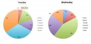 Producing Day 17-18: Pie Charts and Further Definition