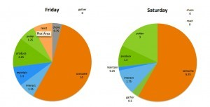 Producing Days 20-21: Sharpening the Visualization