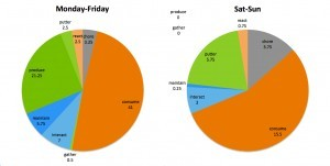 Producing Day 23-29: A Week of Data