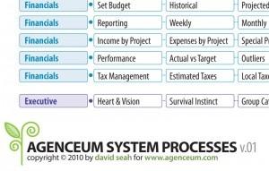 Agenceum System Process Diagram